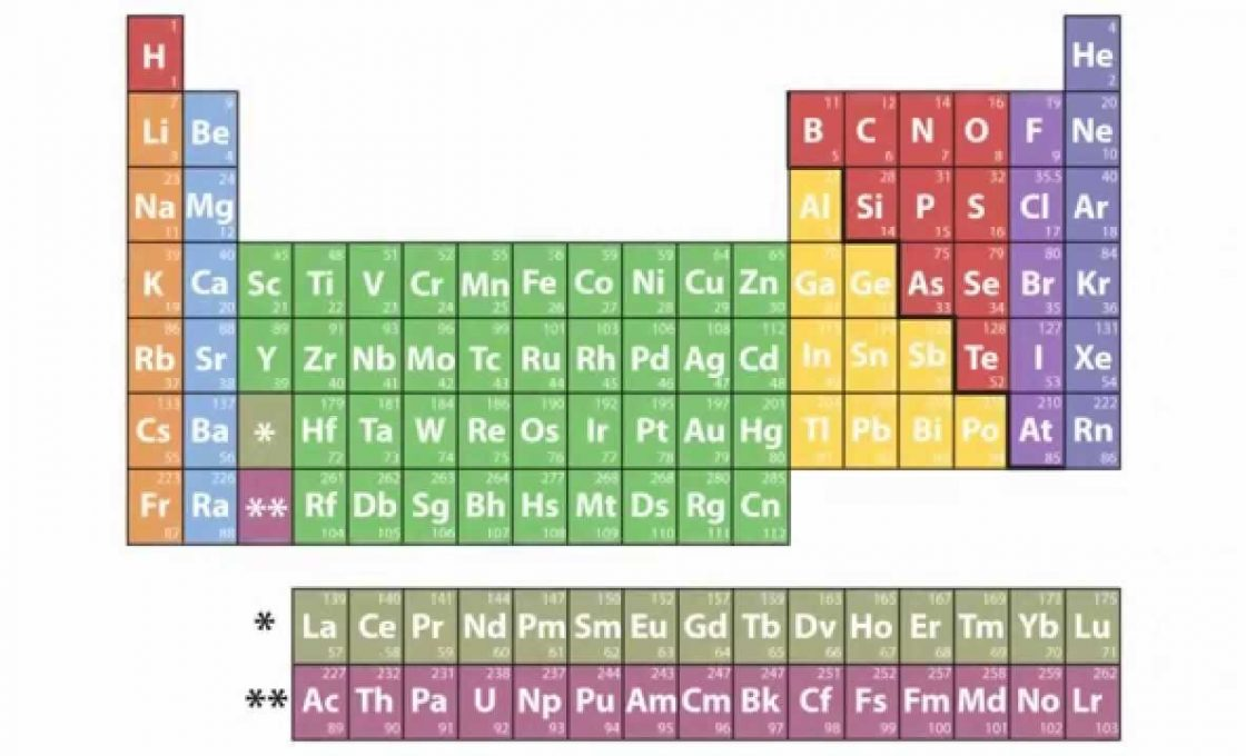 Four new chemical elements in the periodic table sciencenewshub four new chemical elements in the periodic table urtaz Choice Image