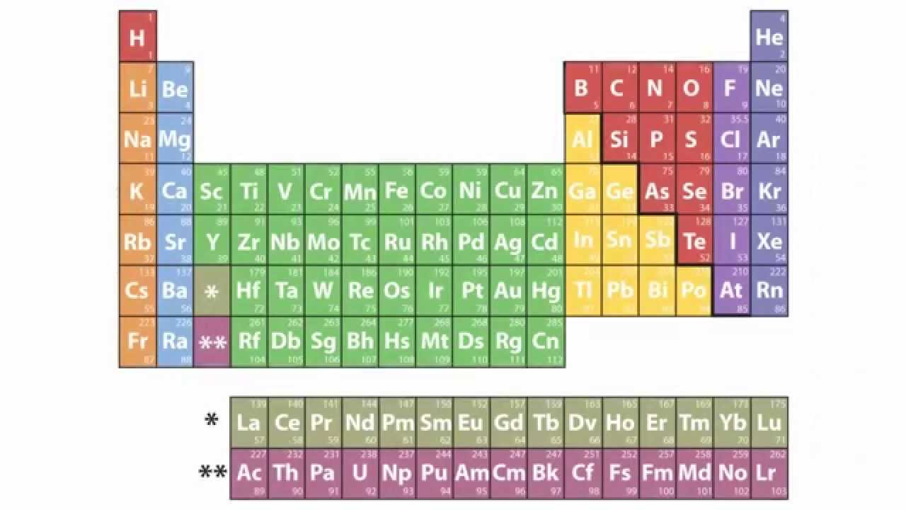 Four new chemical elements in the periodic table sciencenewshub gamestrikefo Choice Image