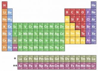 Four New Chemical Elements in the Periodic Table